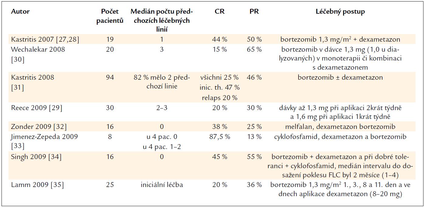 Přehled zveřejněných zkušenosti s léčbou AL-amyloidózy bortezomibem v monoterapii nebo v kombinaci s dalšími léky.