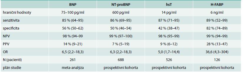 Biomarkery u plicní embolie