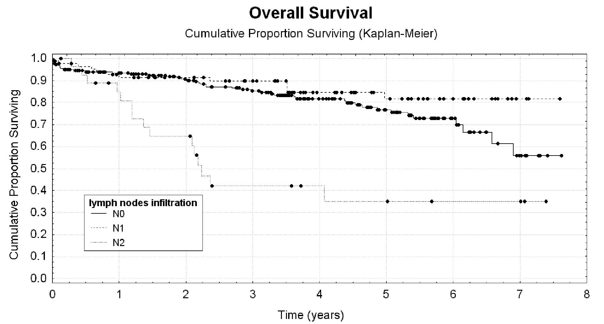 Uzlinové postižení jako rizikový faktor krátkého celkového přežití Graph 4: Lymph nodes infiltration as a risk factor for short overal survival