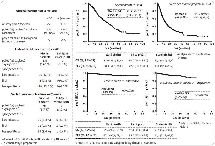 """Klinický registr """"Herceptin"""" – metastatické onemocnění a adjuvance, stav k datu 30. 10. 2010."""