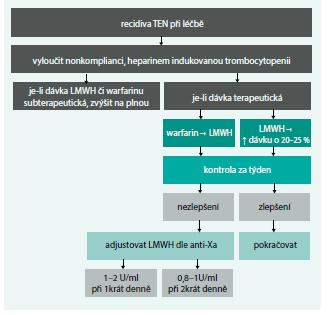 Schéma 2. Postup při selhání antikoagulační léčby v sekundární prevenci TEN u onkologických nemocných.