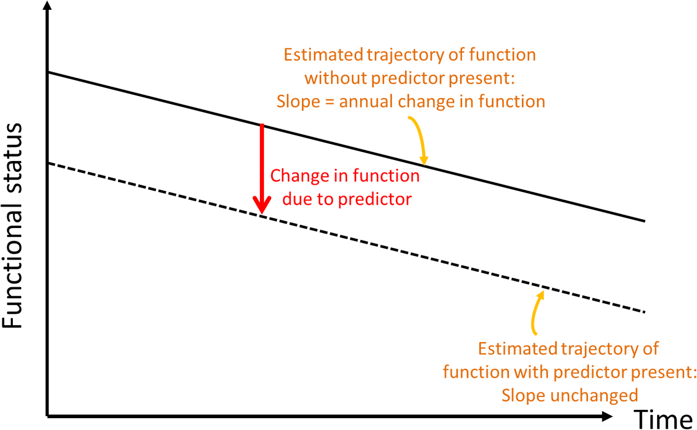 Conceptual depiction of change in baseline functional status.