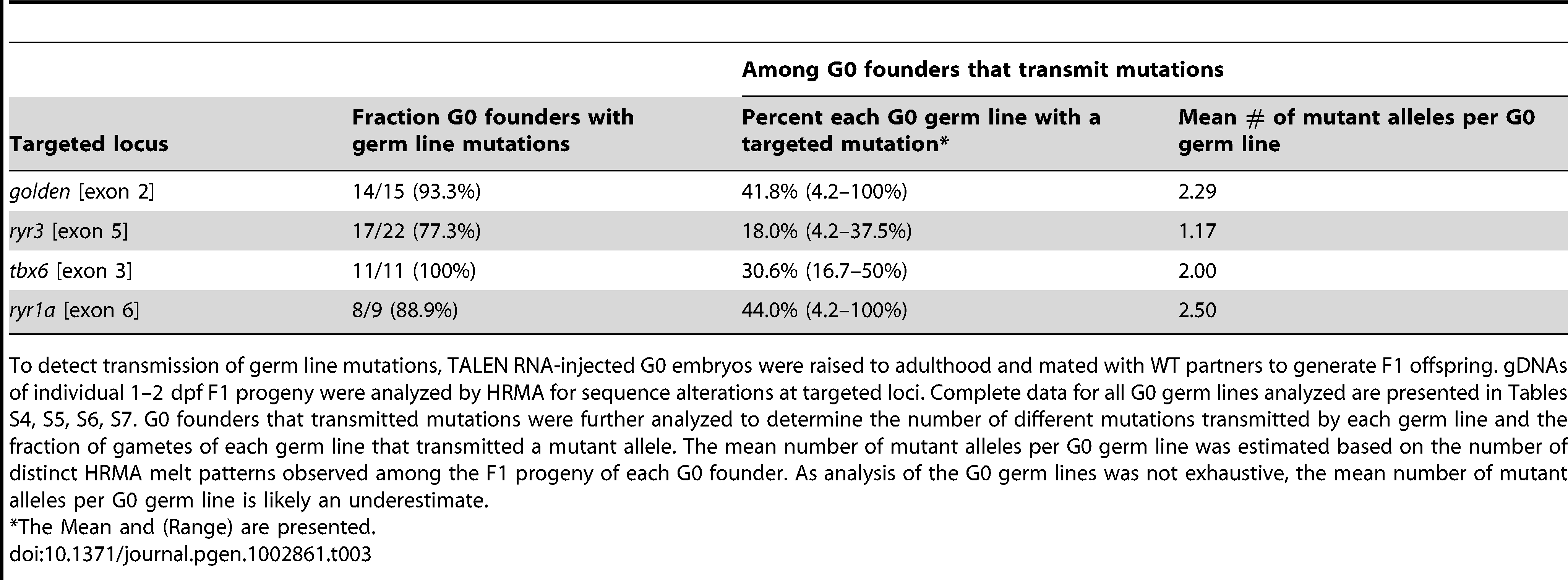 Distribution of germ line mutations induced by TALENs.