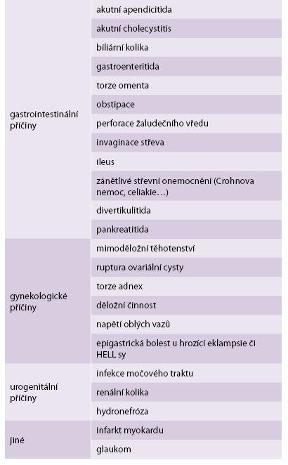 Diferenciální diagnostika abdominálních bolestí v graviditě