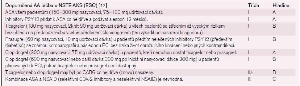 AA léčba u NSTE-AKS dle doporučení ESC.