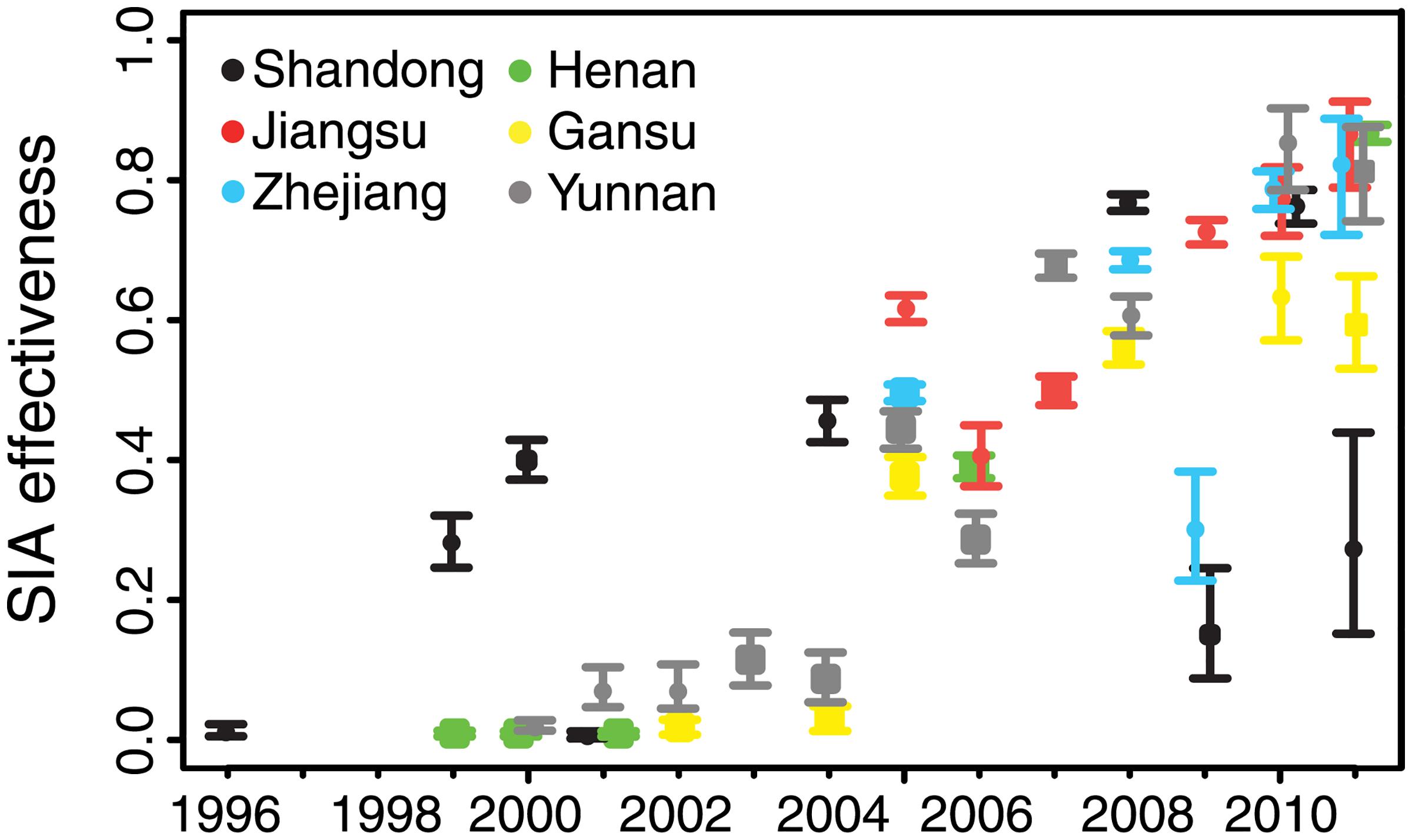 Estimated effectiveness of supplementary immunization activities in six focal provinces.