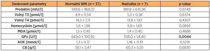 Hladiny prolaktinu, volného T3, volného T4, HCy, MDA, GPx, AOK a CB ve folikulární tekutině neplodných žen s normálním BMI a nadváhou (BMI ≥ 25 kg/m<sup>2</sup>) (hodnoty jsou uvedeny jako průměr a směrodatná odchylka)