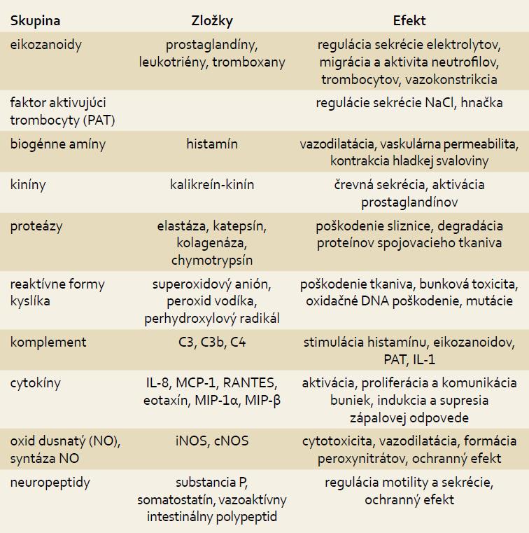 Zápalové mediátory pri nešpecifických zápalových črevných chorobách [7].