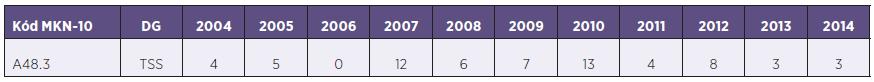 Absolutní počet diagnostikovaných případů TSS v ČR v jednotlivých letech 2004–2014 Table 1. Absolute numbers of TSS cases diagnosed annually in the Czech Republic in 2004–2014