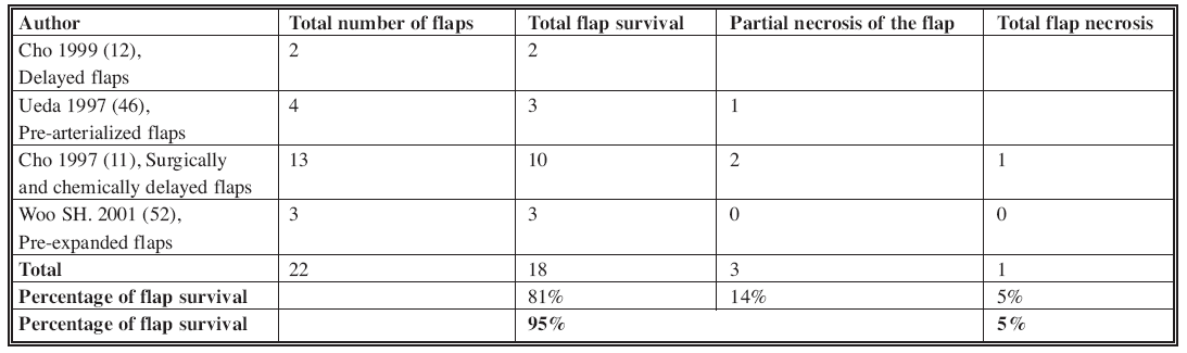 The venous flap survival after delay phenomenon in literature