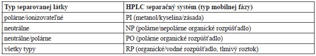 Aplikovateľnosť chirálnych stacionárnych fáz na základe teikoplanínu pre HPLC separáciu enantiomérov rôznych typov látok<sup>7, 11, 12 )</sup>