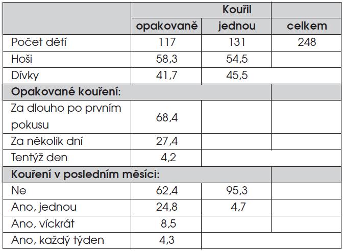 Charakteristika souboru dětí se zkušeností s kouřením (%).