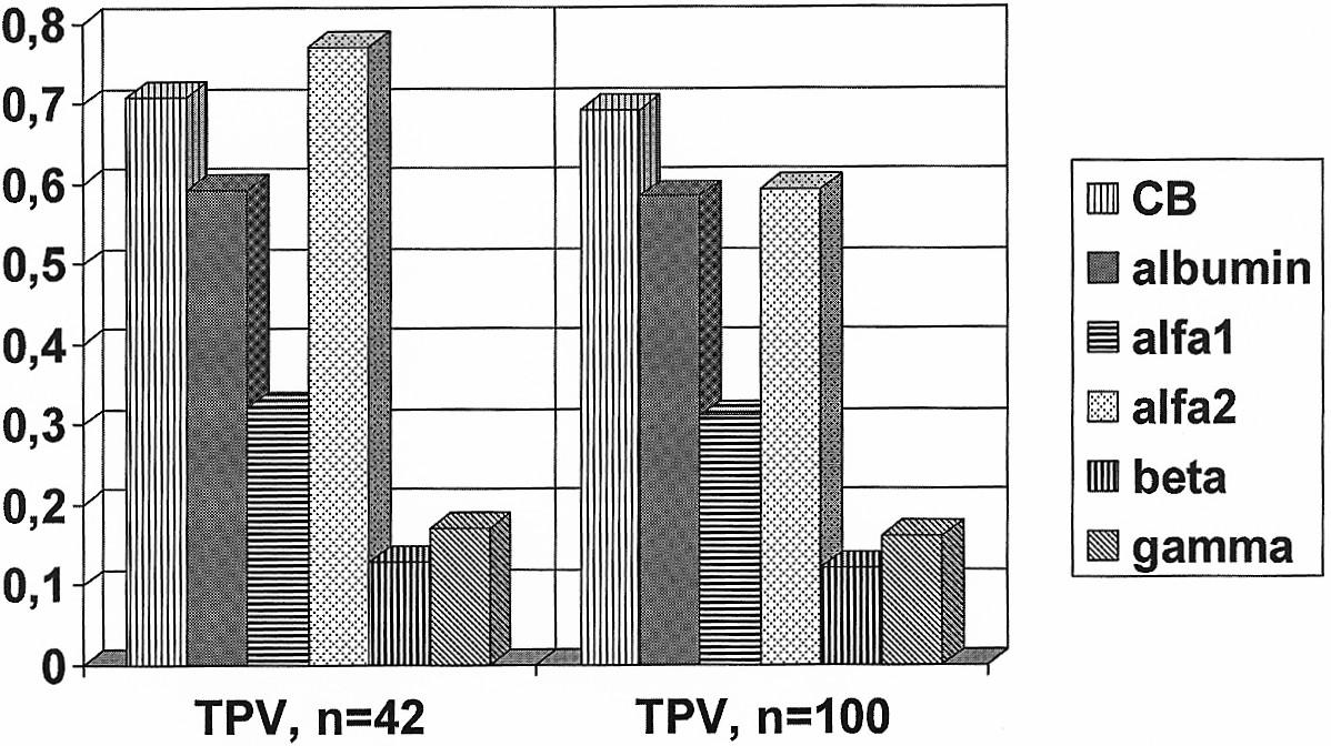 Účinek roztoku aminokyselin obohacených o rozvětvené aminokyseliny na hladinu proteinů v plazmě (14 dní po operaci). Prezentované hodnoty elektroforézy bílkovin jsou násobky vstupní hodnoty elektroforézy před operací. Graph 3. Effects of the amino acid solution enriched with branched- chain amino acids on the plasmatic proteins levels (14 days postoperatively). Presented values of protein electrophoresis are multiples of the preoperative baseline electrophoresis value.