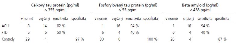 Specificita a senzitivita biomarkerů v moku při použití vyznačených cut off hodnot pro odlišení pacientů s ACH a FTD od zdravých kontrol.