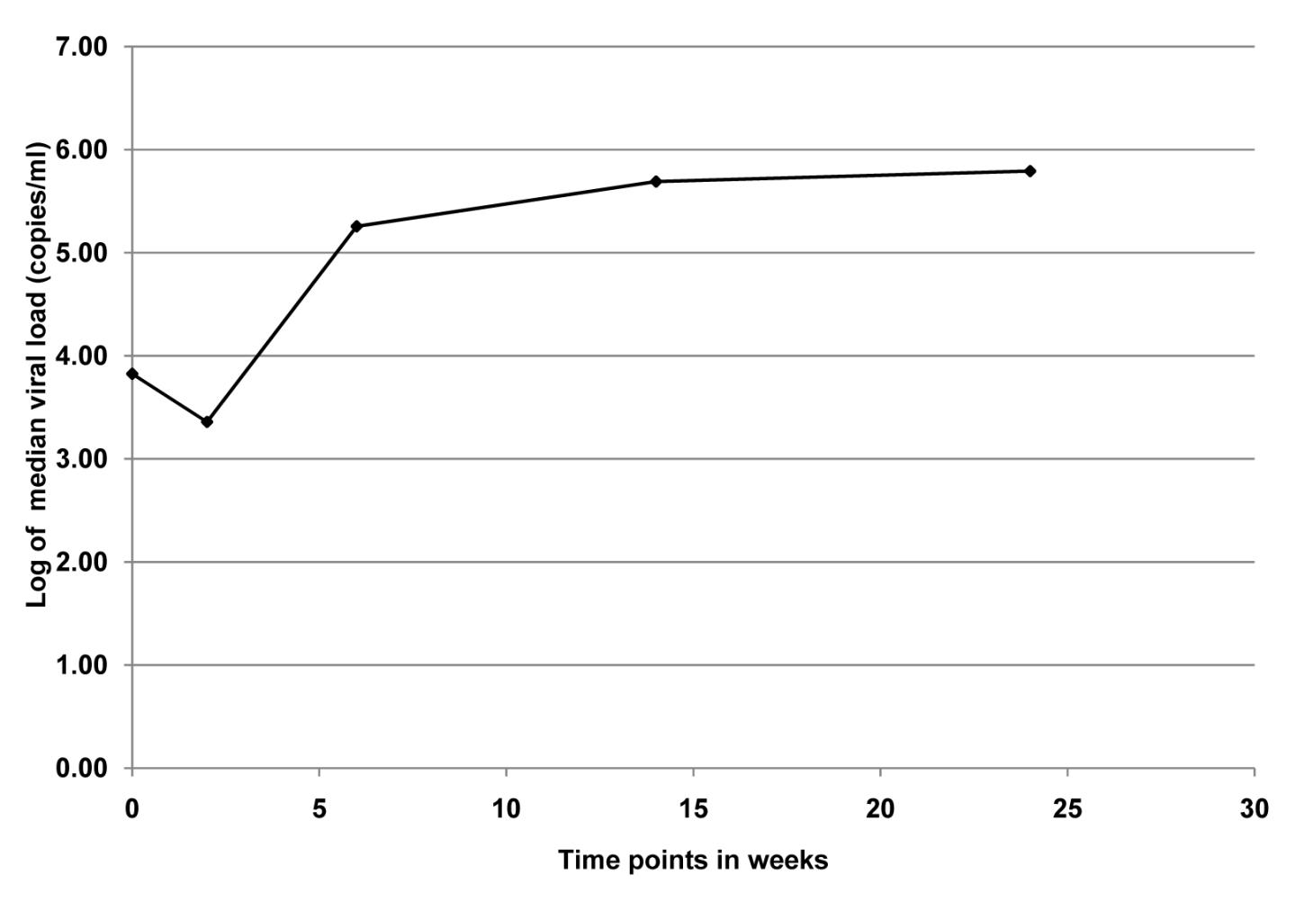 Median viral load for infants (<i>n</i>=12) who were PCR positive at birth in the KiBS, Kisumu, Kenya, 2003–2008.