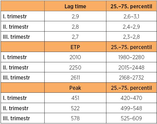 Porovnání analýzy trombin generačního testu v jednotlivých trimestrech u fyziologické gravidity