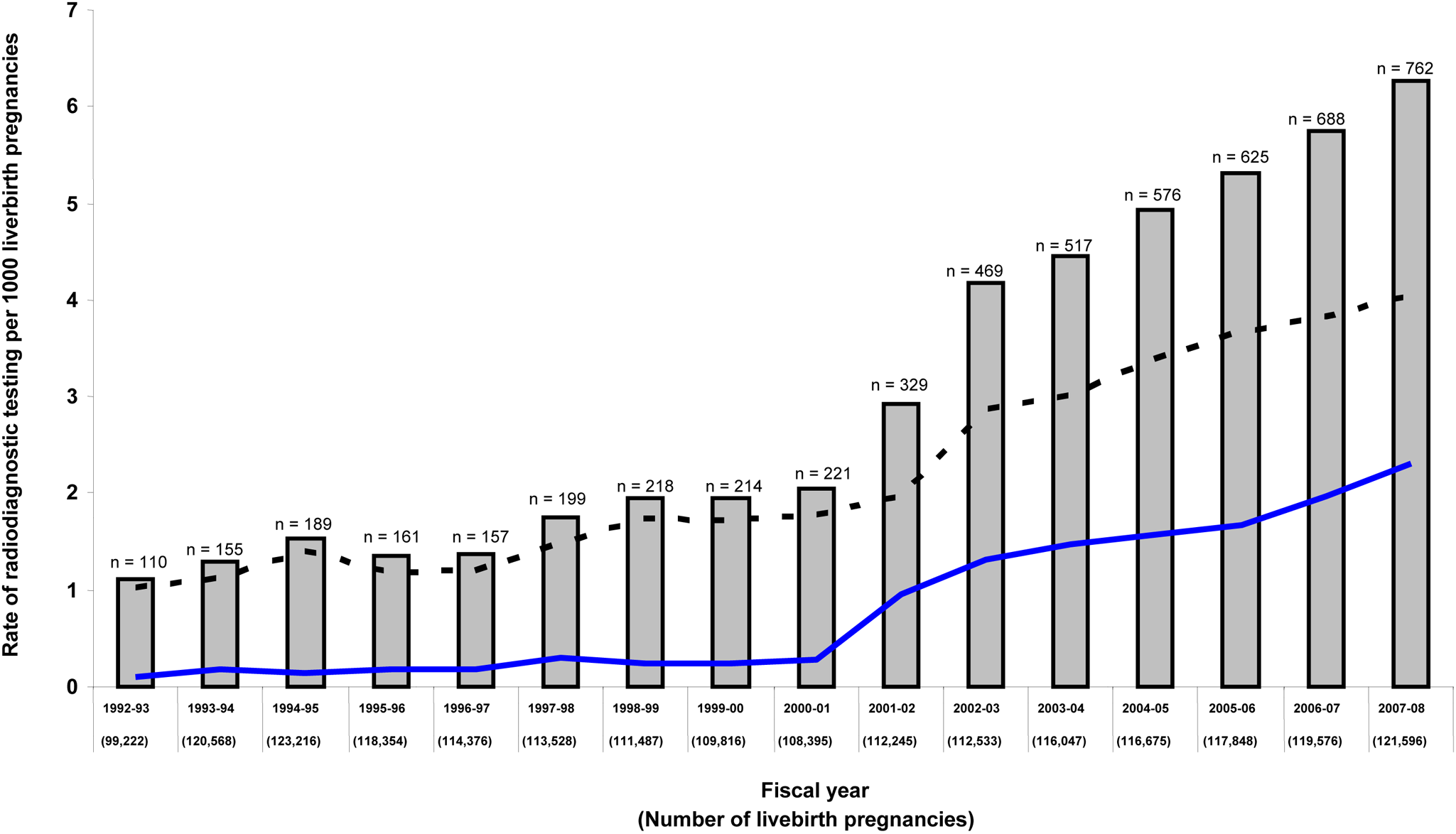 Annual rate of major radiodiagnostic testing in pregnancy in Ontario over time.