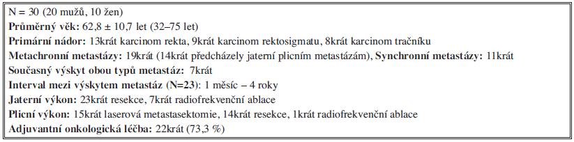 Soubor nemocných (2002–4/2013) s jaterními a plicními metastázami kolorektálního původu Tab. 1: Group of patients (2002–4/2013)with liver and pulmonary colorectal metastases