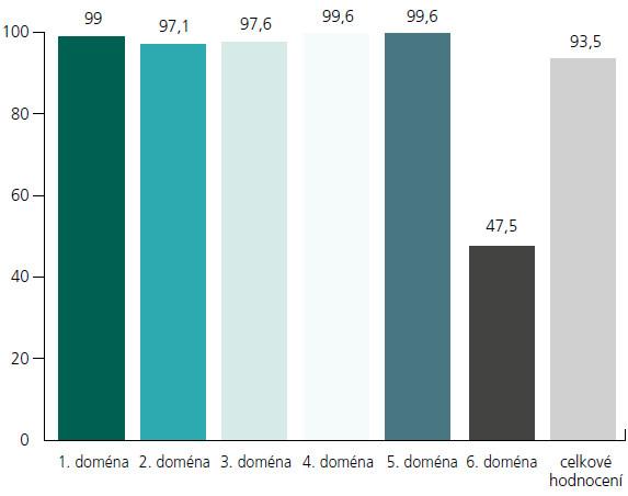 Průměrné skóre pro jednotlivé domény a celkové hodnocení.