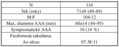 Základné charakteristiky pacientov Tab. 2: Baseline characteristics of patients
