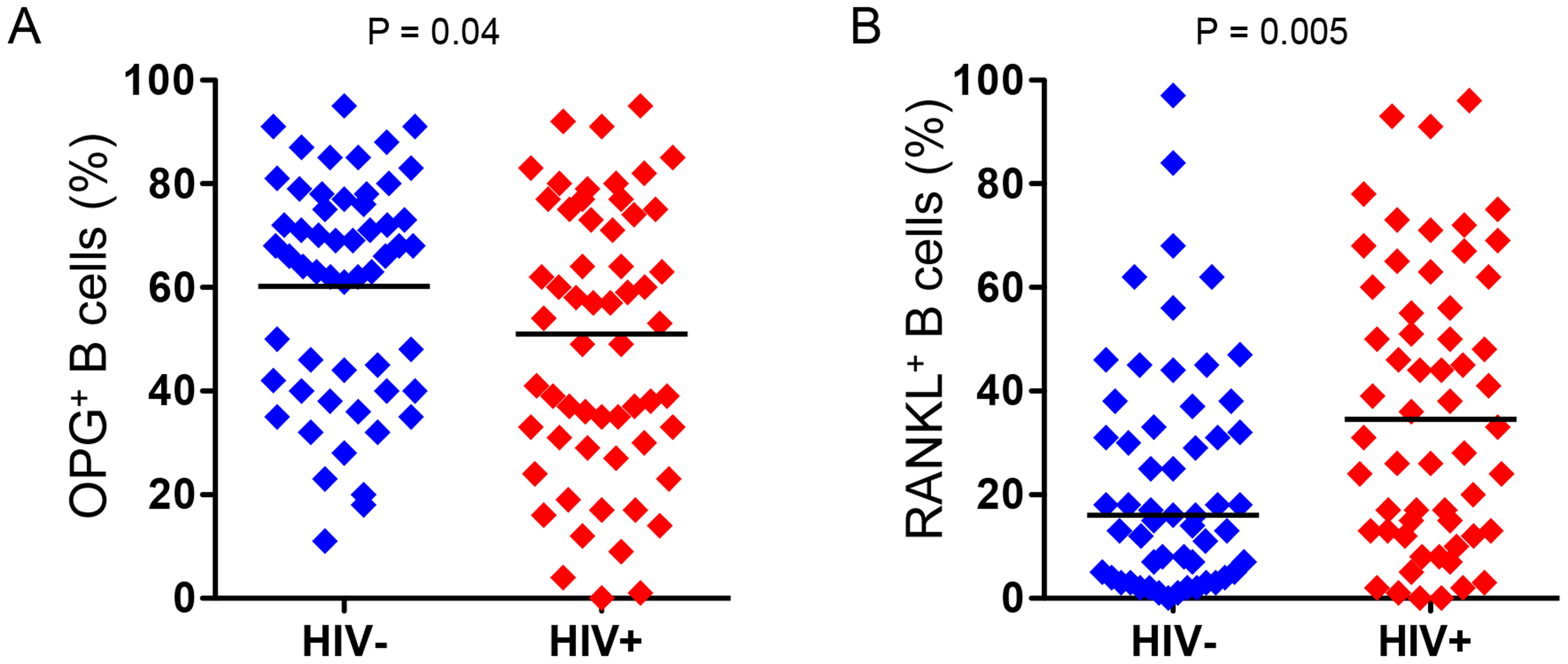 Increased frequency of RANKL-expressing B cells and decreased frequency of OPG-expressing B cells in HIV infection.
