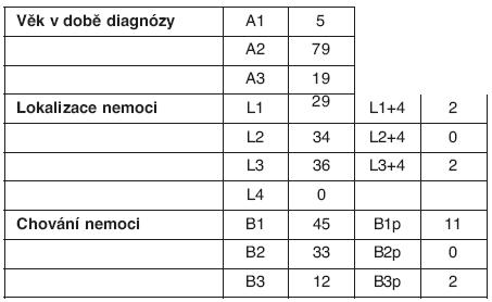 Montrealská klasifikace Crohnovy nemoci – celý soubor (n = 103)