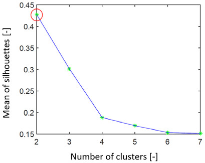 Fig. 12: Graph representing search for the ideal number of clusters by the silhouettes on real EEG data 2. We can see that the estimation of the number of clusters is 2 (red ring).
