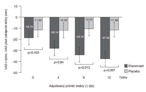 Studie HEEL: pacientovo globální hodnocení aktivity onemocnění, absolutní změny od začátku léčby v týdnu 2, 4, 8, 12 na VAS (vizuální analogová škála)