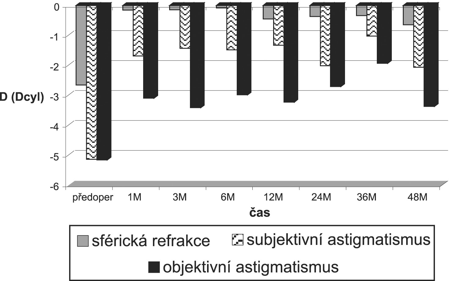Vývoj pooperační sférické refrakce a astigmatismu.