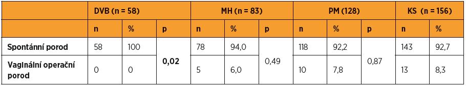 Porovnání způsobu porodu v jednotlivých skupinách oproti kontrolní skupině