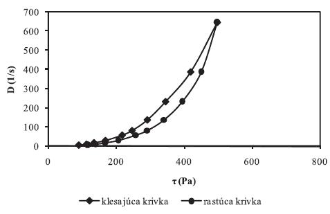 Toková krivka hydrogélu s obsahom: 2,5 % CHIT (typu B) + 5 % SAL + 5 % GLY