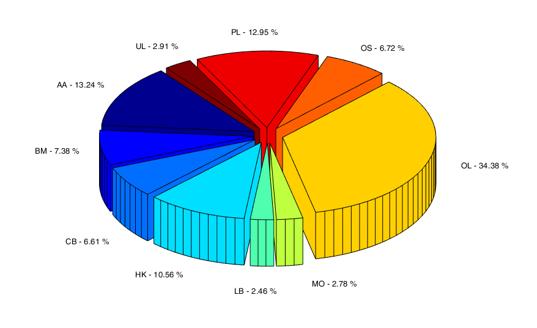 Rozložení náboru mezi jednotlivými centry v letech 2013–2017.