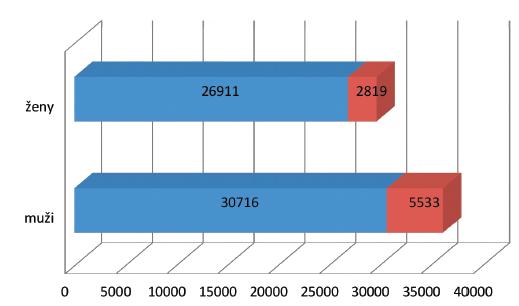 Incidence nádorových onemocnění u mužů a žen v České republice v roce 2012  a odhad incidence v roce 2020