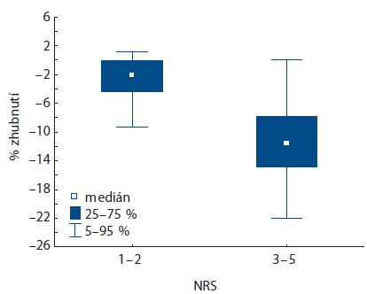 Korelace % zhubnutí dle zařazení pacienta do kategorie NRS (p < 0,001).