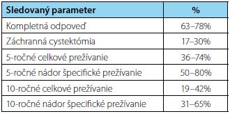 Publikované klinické výsledky vybraných štúdií po TMT so zachovaným močovým mechúrom (1, 2, 13, 14, 15) Tab. 3. Published clinical outcomes of selected studies for bladder-sparing trimodality treatment