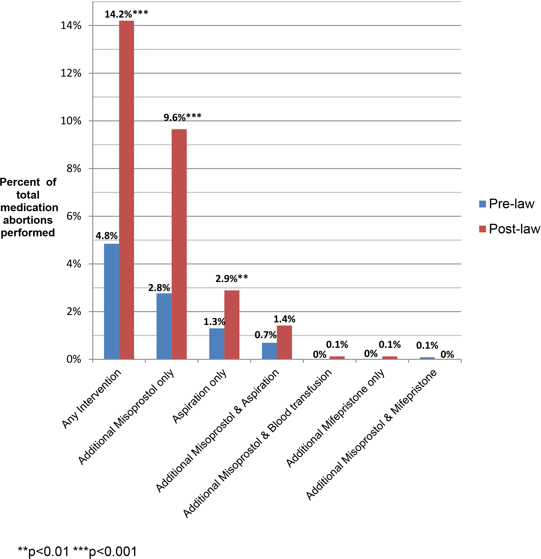 Additional interventions following medication abortion, by type of intervention.
