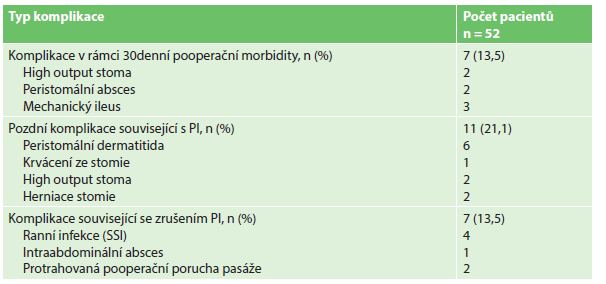 Komplikace asociované s laparoskopickou protektivní ileostomií Tab. 1: Complications of laparoscopic protective ileostomy