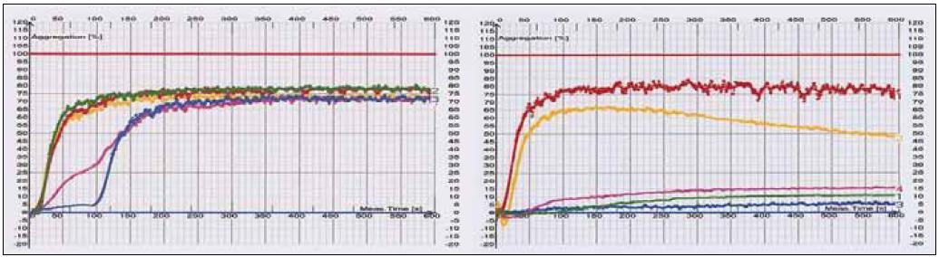 Použití různých induktorů agregace nativně a při léčbě. a) Během 50–100 sekund po aplikaci induktoru se zvedá křivka optické agregometrie k 75 % plné výkonnosti. Reakce na indukci kolagenem a kys. arachidonovou je fyziologicky pomalejší. Normální agregační křivky při všech induktorech (ristocetin – červená, ADP – žlutá, kyselina arachidonová – zelená, epinefrin – fialová, kolagen – modrá). Nativní agregační pohotovost bez léčby. b) Agregace s indukcí ristocetinem a ADP je zachovaná na 82,6; resp. 66,64 %, na rozdíl od indukce kys. arachidonovou, epinefrinem a kolagenem, při nichž je signifikantně potlačená na 15,97; 11,02; resp. 6,35 %. Vtomto případě jde o léčbu kyselinou acetylsalicylovou 100 mg denně.