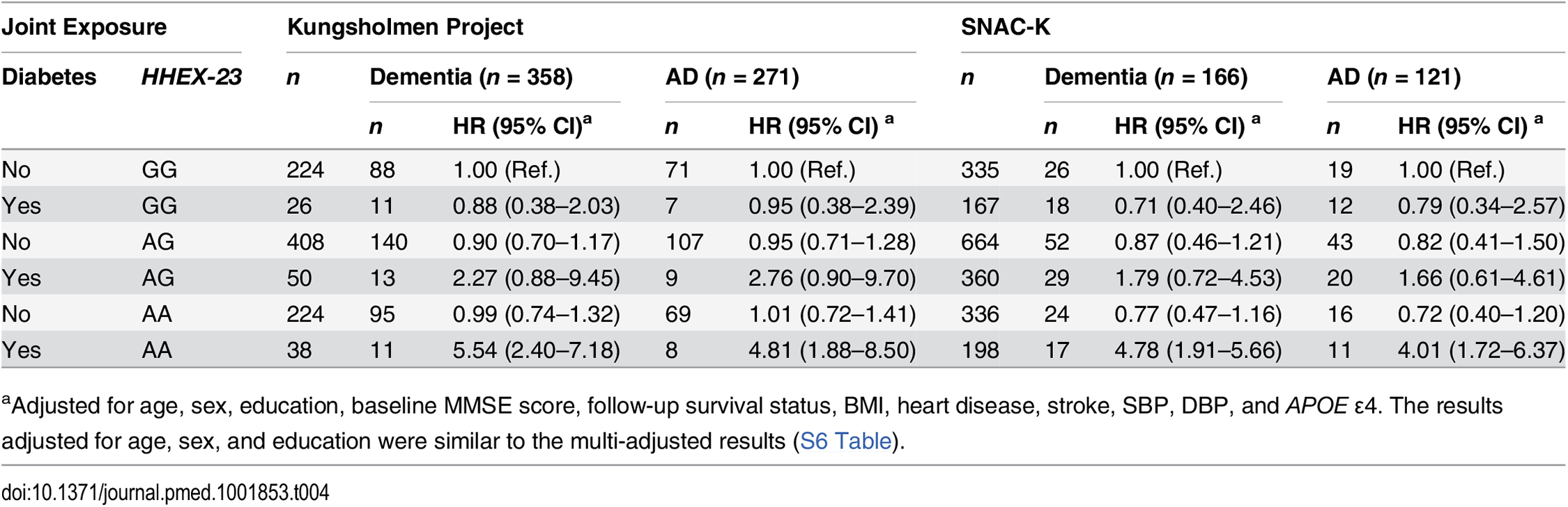 Hazard ratios and 95% CIs of dementia and Alzheimer disease related to diabetes (including prediabetes) by <i>HHEX–23</i> genotype in the Kungsholmen Project and SNAC–K.