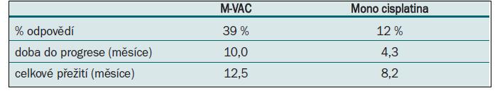 M-VAC vs monoterapie cisplatinou.