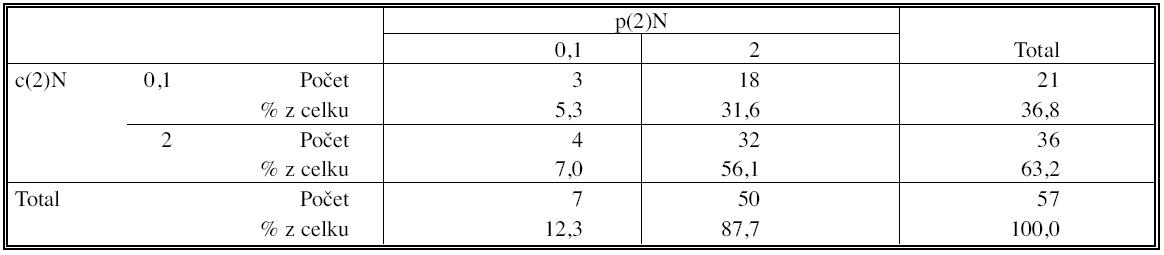Korelace klinického a histopatologického stagingu po indukční terapií (test symetrie McNemar) Tab. 6. Correlation of the clinical and histopathological staging after the induction therapy (McNemar Symetry Test)