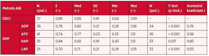 Porovnání jednotlivých metod stanovení ABI DPP s metodou ABI OSCI
