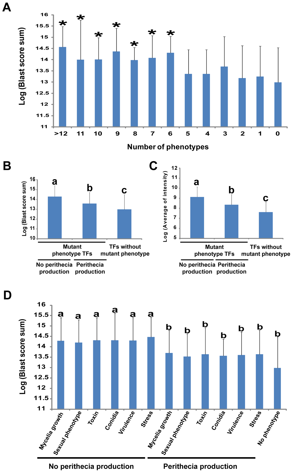 Relationship between multiple phenotypes, gene conservation in fungal kingdom, and transcription factor (TF) expression levels.
