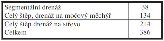 Počet transplantací pankreatu v IKEM v letech 1983–2009 podle použité techniky Tab. 1. Pancreas transplantations in IKEM during 1983–2009, classified based on the technique employed