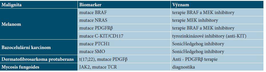 Přehled základních molekulárně genetických biomarkerů v dermatoonkologii