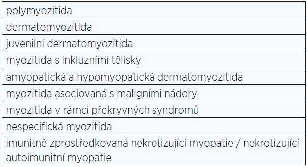 Jednotky řazené mezi idiopatické zánětlivé myopatie (IZM)