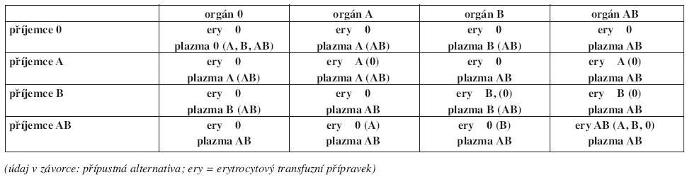 Tab. Výběr transfuzních přípravků při AB0 neshodné orgánové transplantaci.