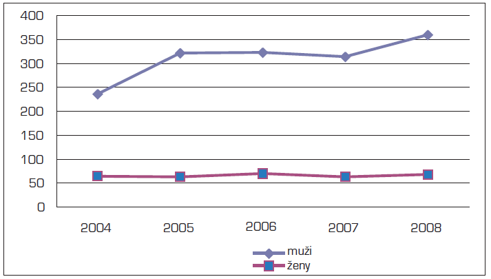 Mortalita C15 v letech 2004–2008 (absolutně)