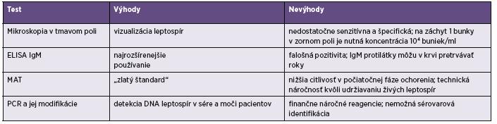 Tabuľka 2. Výhody a nevýhody diagnostických testov používaných na detekciu leptospír Table 2. Advantages and disadvantages of the diagnostic tests for the detection of <i>Leptospira</i> spp.