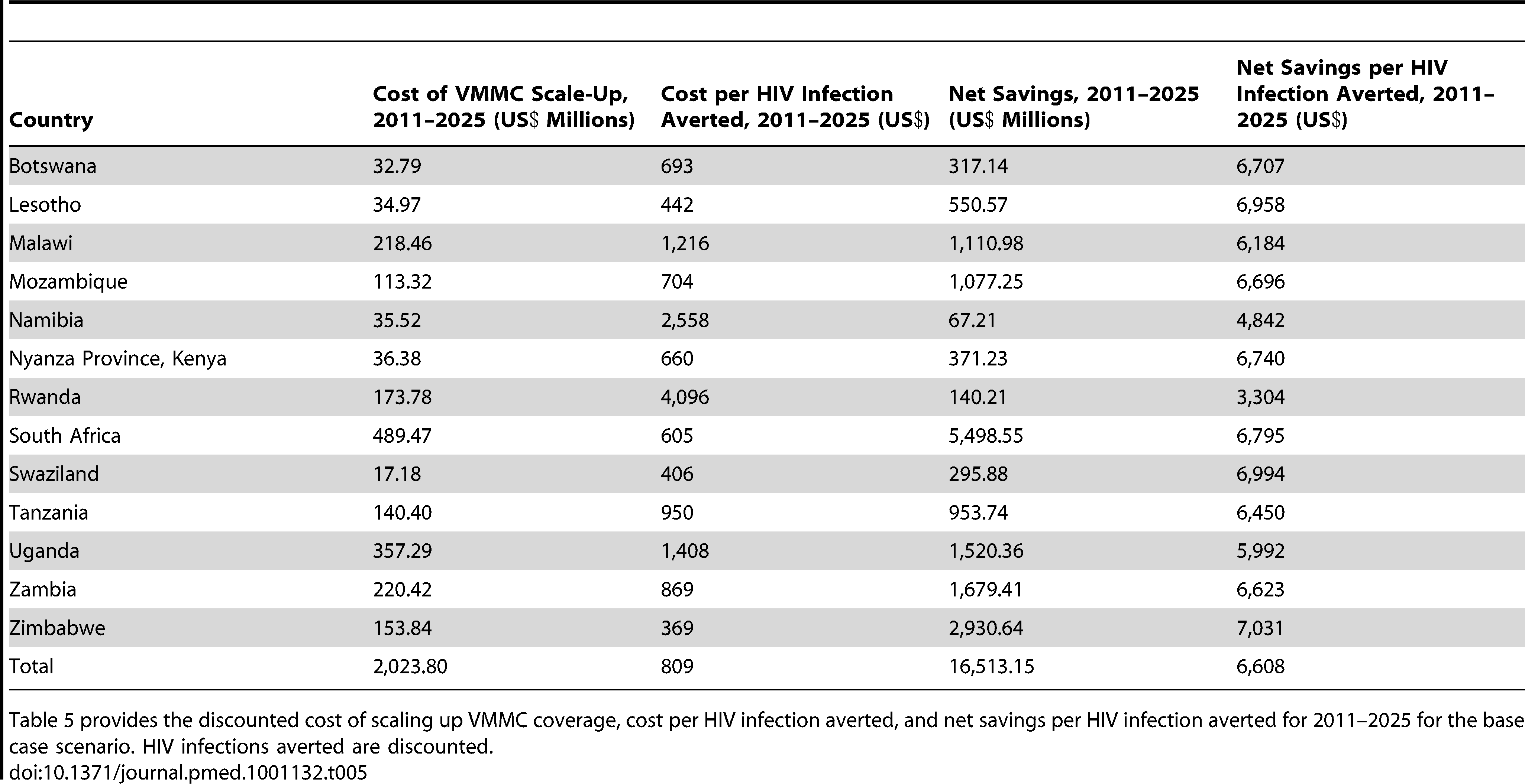 Total cost and net savings per HIV infection averted for base case scenario, by country, 2011–2025.